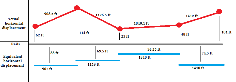 railroad signal protection - Figure 1: Horizontal displacement dimensions of actual and equivalent power lines.