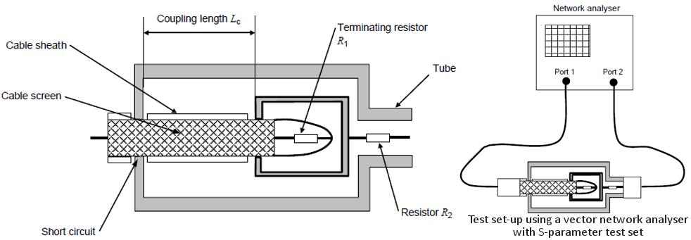 Transfer Impedance Measurement Services: EMC/EMI shielding