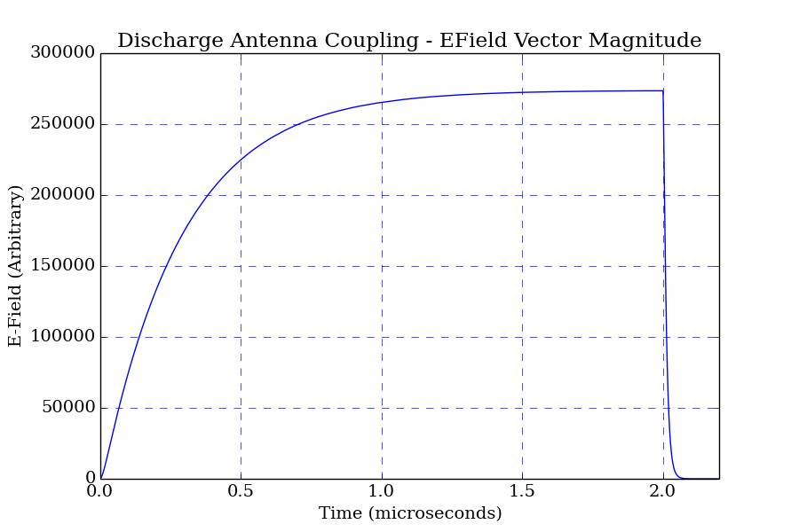 2-spacecraft-surface-charging-waveform-antenna-transients