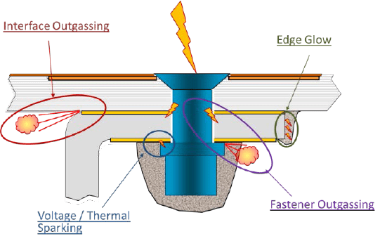 Illustration of the typical fuel system ignition event types [5]. Important step in the fuel tank lightning certification 25.981