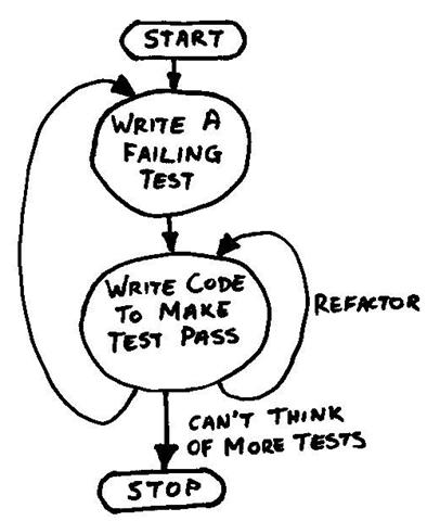 A Good TDD Process Diagram?