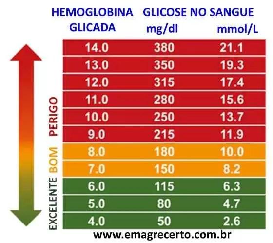 hemoglobina glicada valores tabela