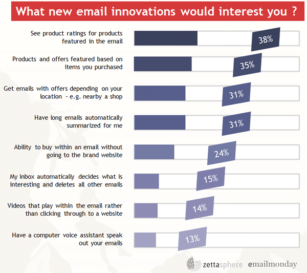 email marketing innovations