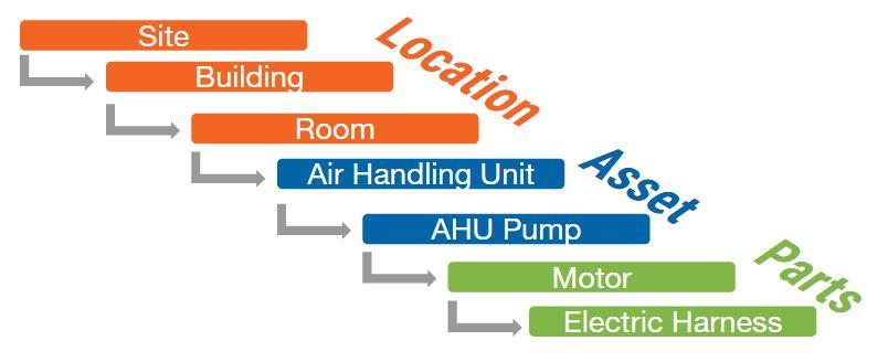 How To Design A Preventive Maintenance Program EMaint