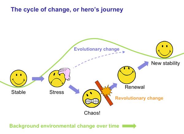 Figure 2. The change process