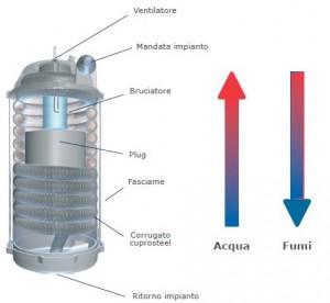 caldaia a condensazione scambio acqua fumi