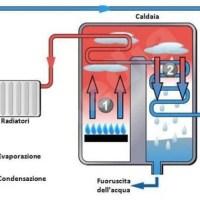 La caldaia a gas rappresenta ancora il sistema di riscaldamento più diffuso e i nuovi modelli a co…