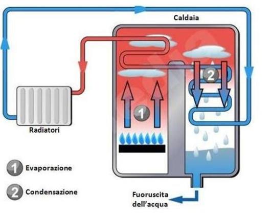 ecnologia-caldaia-a-condensazione