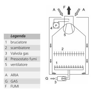 circuito aria-gas-fumi caldaia