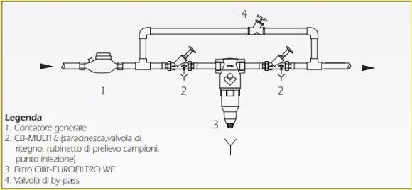 schema installazione filtro acqua