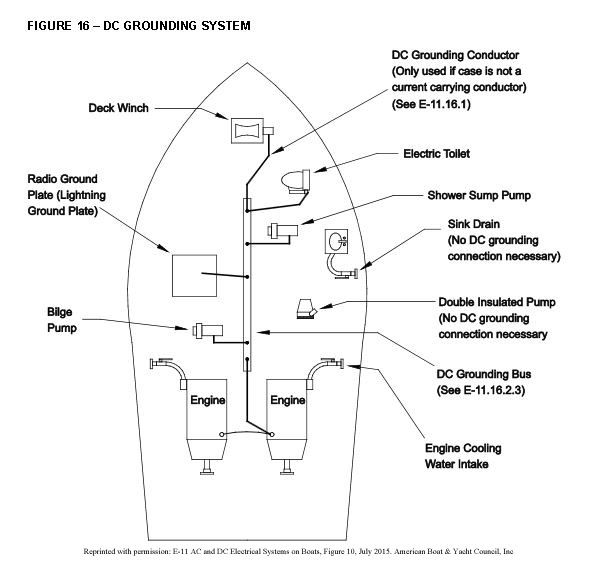 solar pv system wiring diagram 98 dodge neon radio grounding systems on a boat e marine abyc dc