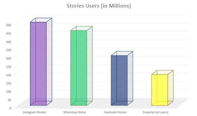 Instagram Stories 500 million users