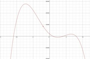 CC Alg II – The Polynomial Challenge
