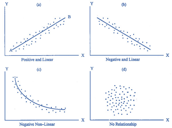 define scatter diagram in statistics lighting wiring the emathzone making a and drawing line or curve is primary investigation to assess type of relationship between variables