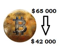 Худшая коррекция биткоина – снижение стоимости от 65 000 до 42 000 долларов за месяц