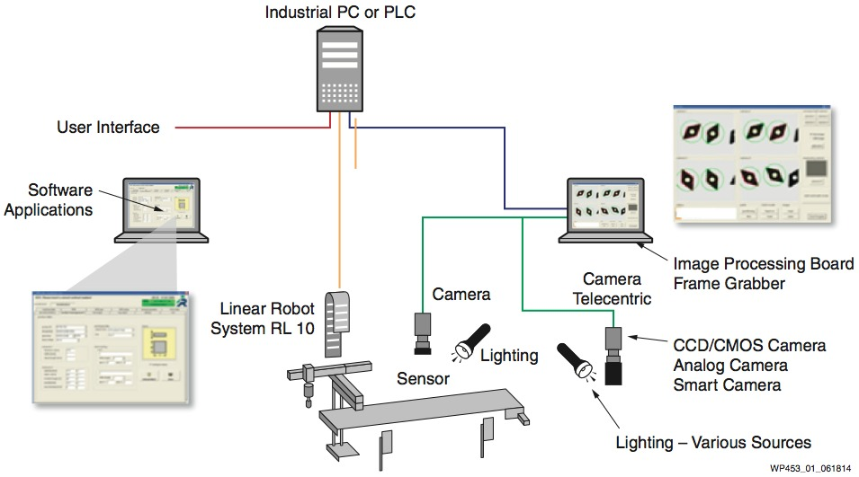 computer architecture block diagram capacitive proximity sensor circuit high-performance machine vision systems using xilinx 7 series technology
