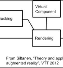system diagram for marker based processing in ar the tracking function the essence of the system outputs an estimate of the pose of the camera in  [ 2672 x 852 Pixel ]