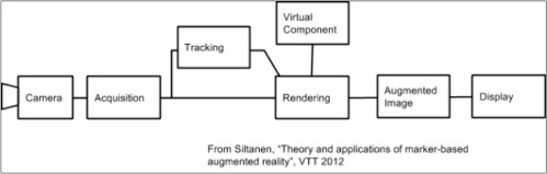 small resolution of  system diagram for marker based processing in ar the tracking function the essence of the system outputs an estimate of the pose of the camera in