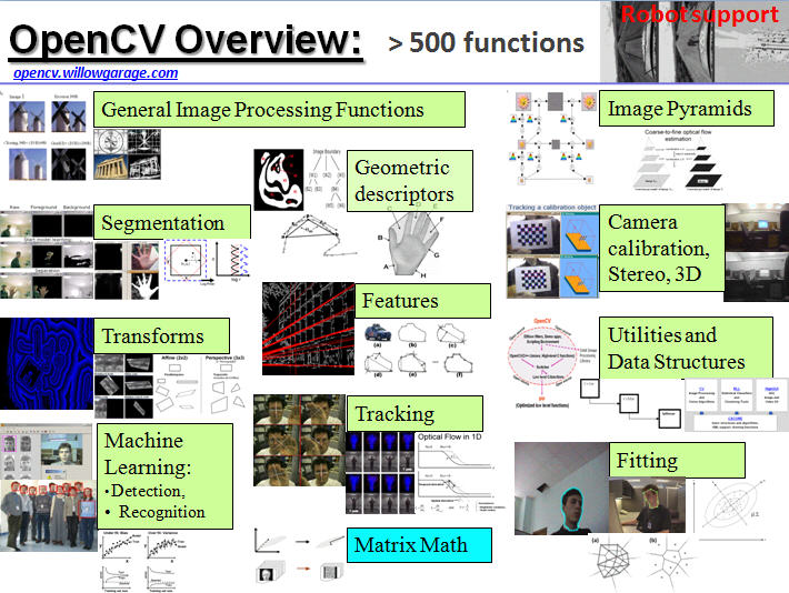 Introduction To Computer Vision Using OpenCV Preview