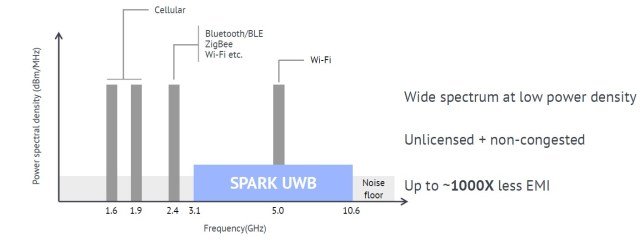 Spark Microsystems in UWB band