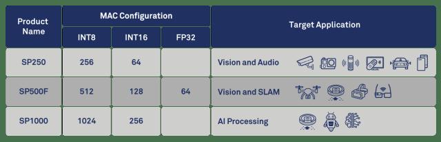 CEVA_SensPro-configuration-table