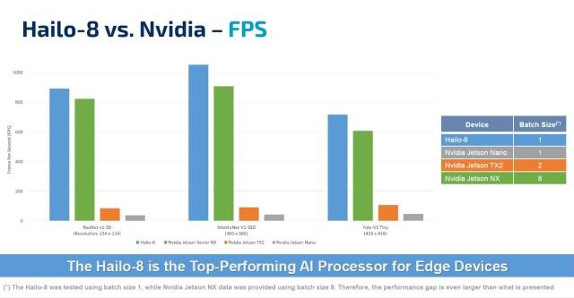 Hailo vs Nvidia performance comparison