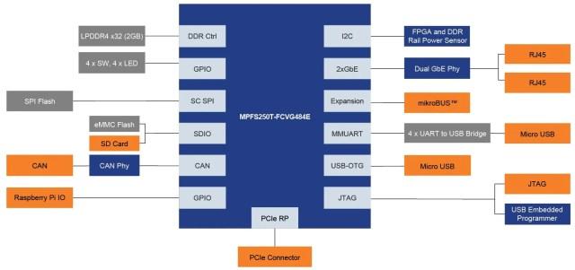 Microchip PolarFire SoC FPGA Icicle kit block diagram