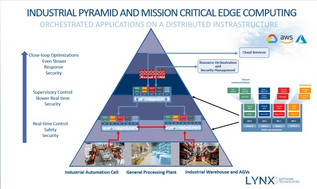 Edge infrastructure pyramid Lynx Software