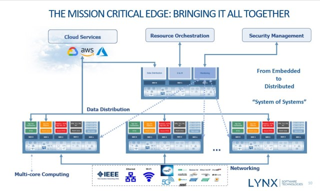Mission critical edge vision Lynx Software