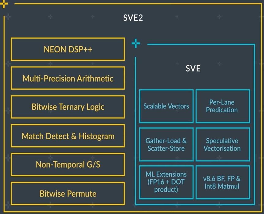 Armv9 SVE2