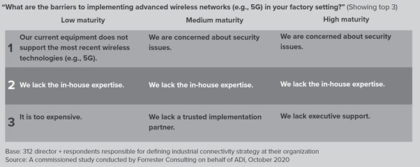 Barriers to implementing advanced wireless networks - Analog Devices - Forrester