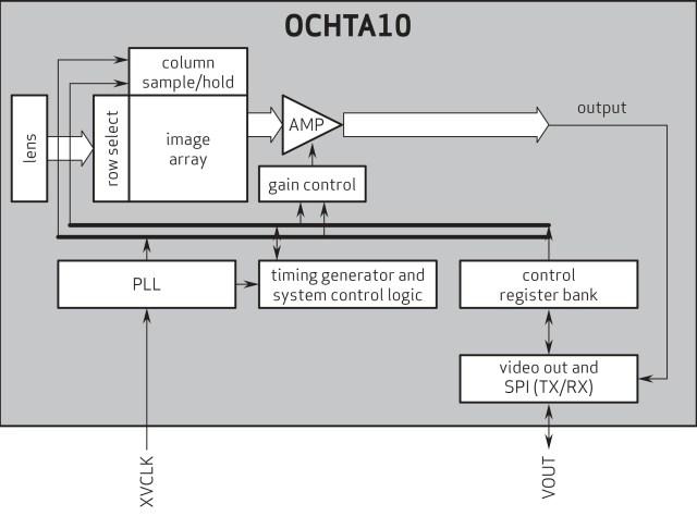 Block Diagram_OmniVision Camera Module