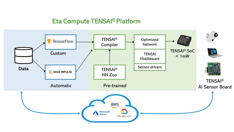 Eta Compute Tensai Platform
