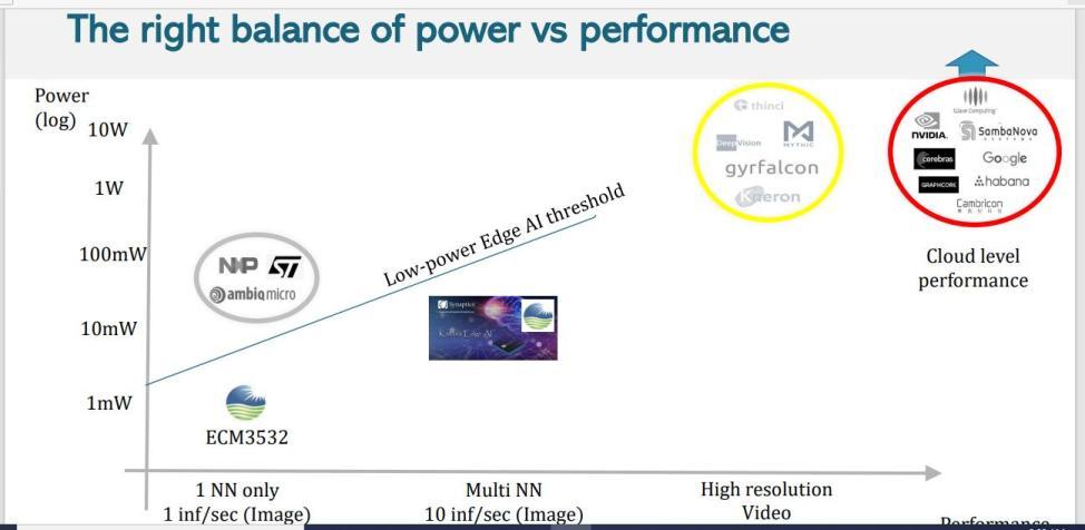 Eta Compute power consumption comparison