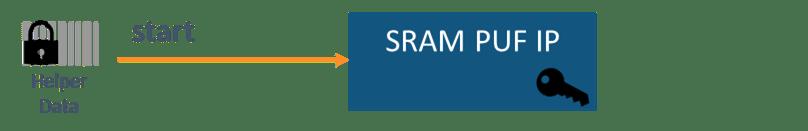 Intrinsic ID SRAM PUF - Figure 5