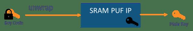 Intrinsic ID SRAM PUF - Figure 7