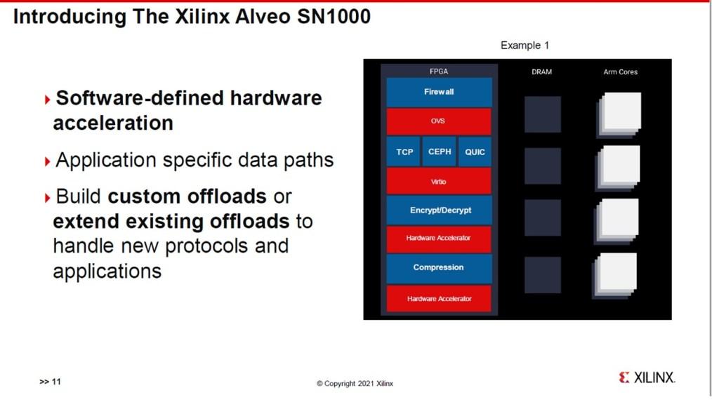 Xilinx SmartNIC