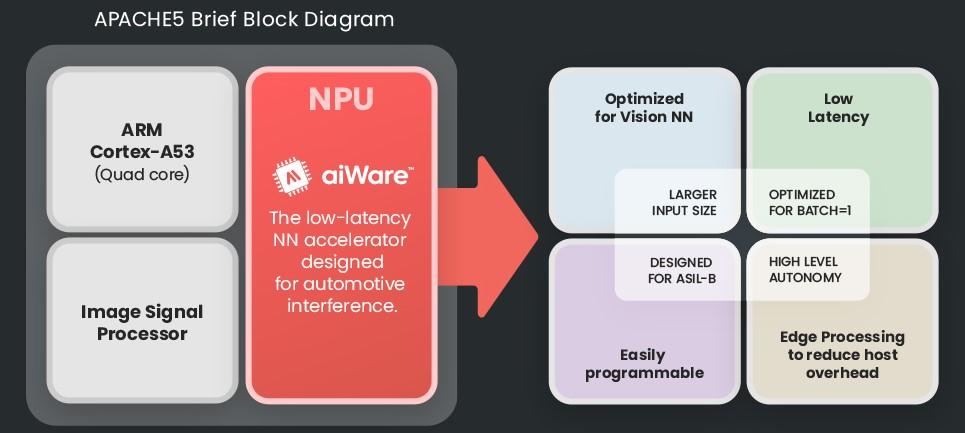 AImotive Apache5 block diagram