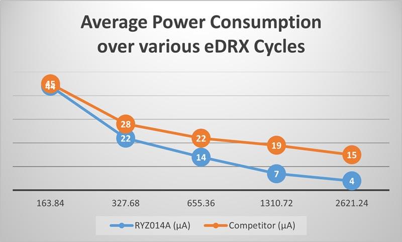 Renesas power-consumption-comparison-figure-2 RYZ014A