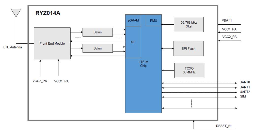 Renesas ryz014a-block-diagram