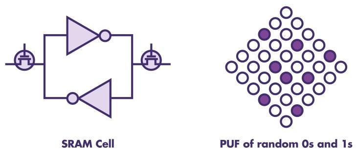 Figure 1 - SRAM PUF