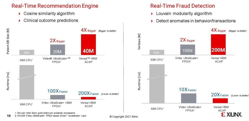 Faster run times on bigger data sets Xilinx Versal HBM