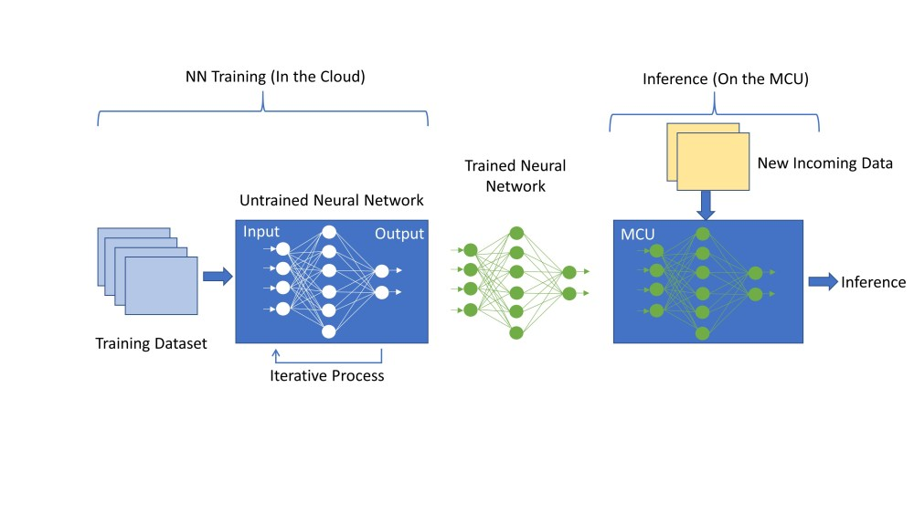 Fig 1 - Renesas part 2 - neural network training and inference