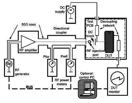 Testing system design components for electromagnetic
