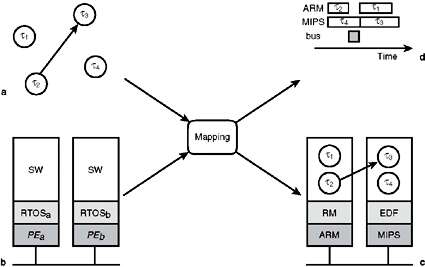 A SystemC-Based RTOS Model for Multiprocessor Systems-on