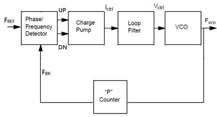 Phase-locked loops in an IC-based clock distribution
