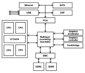 The basics of application development on an MSP430 16-bit