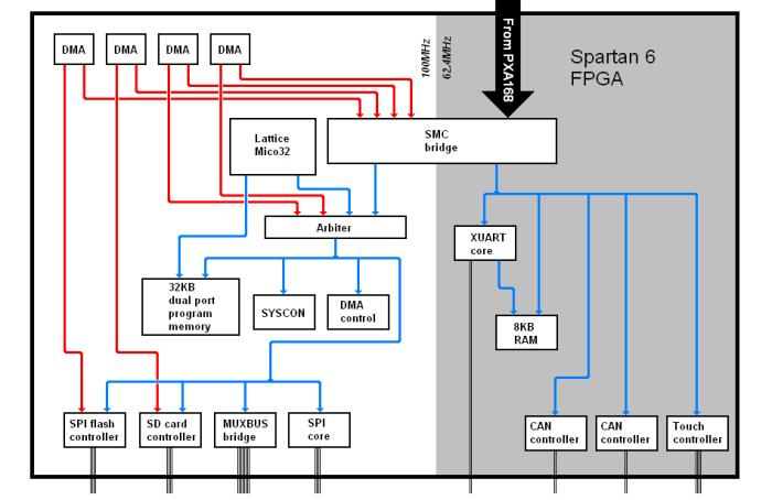 pc104-bandwidth-improvement-figure-2