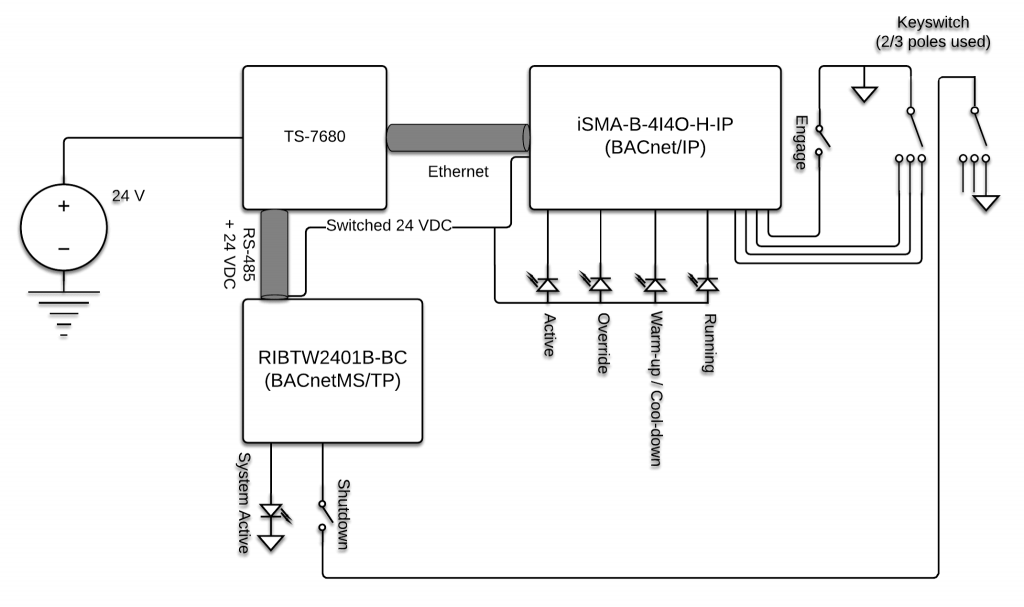 Implementing a BACnet System Utilizing the TS-7680