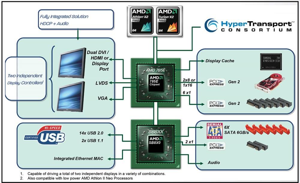 medium resolution of amd asb2 block diagram